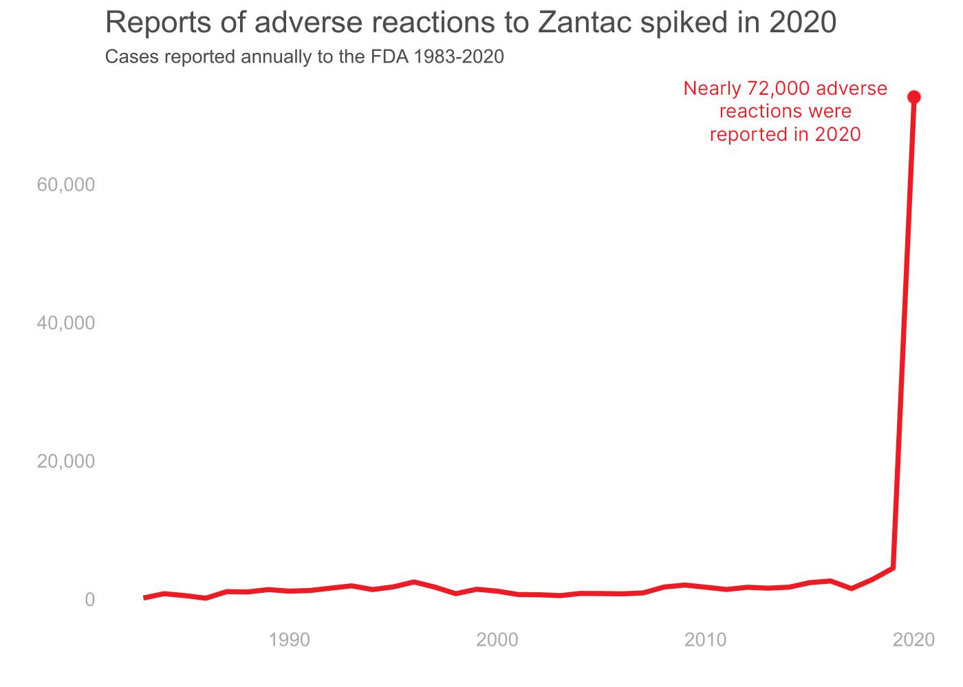 Zantac Reaction Cases